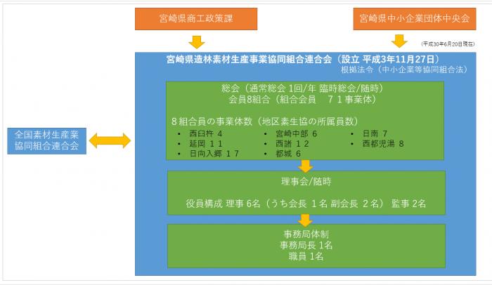 運営組織図